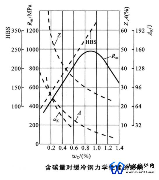 含碳量对缓冷钢的力学性能